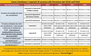 Pensioni scatta la stretta cos si andr in pensione nel 2016 il sindacato un 39 altra cosa - Finestre mobili pensioni ...